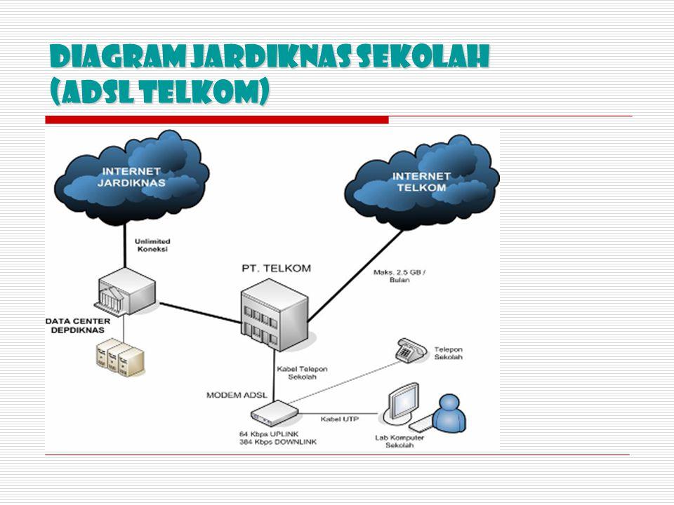 Diagram JARDIKNAS Sekolah (ADSL TELKOM)