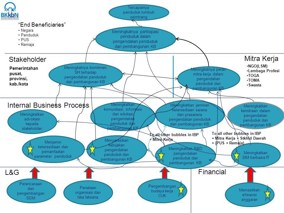 """""""End Beneficiaries"""" Negara Penduduk PUS Remaja Internal Business Process L&G Financial Memastikan efisiensi anggaran Perencanaan dan pengembangan SDM"""
