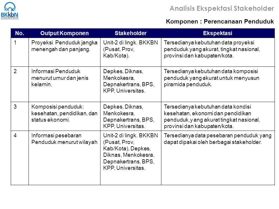 No.Output KomponenStakeholderEkspektasi 1Proyeksi Penduduk jangka menengah dan panjang. Unit-2 di lingk. BKKBN (Pusat, Prov, Kab/Kota). Tersedianya ke