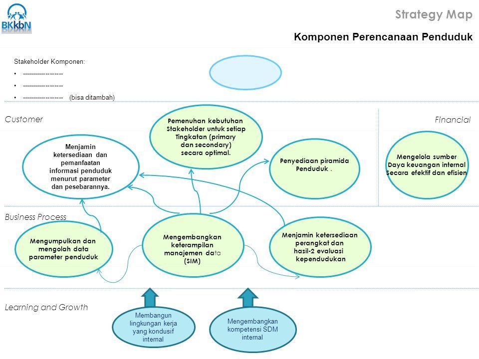 Strategy Map Komponen Perencanaan Penduduk Customer Business Process Learning and Growth Stakeholder Komponen: ------------------- -------------------