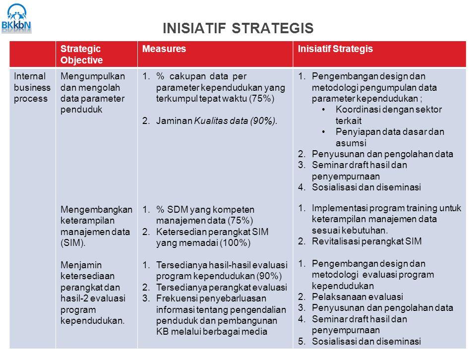 INISIATIF STRATEGIS Strategic Objective MeasuresInisiatif Strategis Internal business process Mengumpulkan dan mengolah data parameter penduduk Mengem