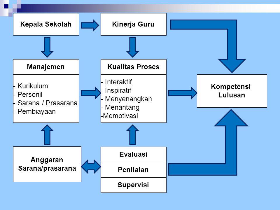 Kepala Sekolah Manajemen - Kurikulum - Personil - Sarana / Prasarana - Pembiayaan Anggaran Sarana/prasarana Kinerja Guru Kualitas Proses - Interaktif
