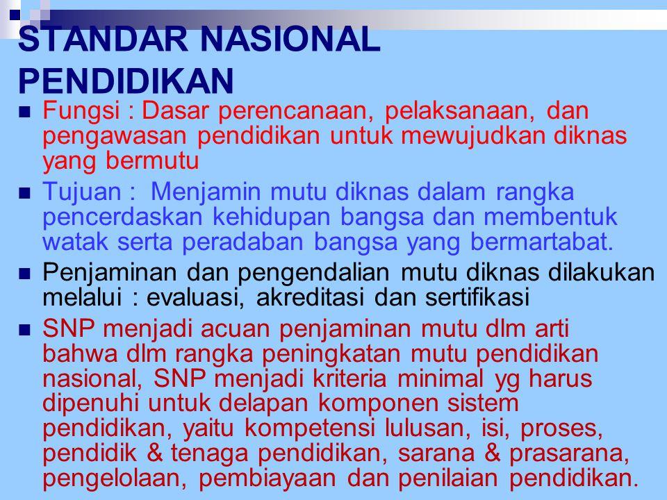 Badan Standar Nasional Pendidikan LINGKUP SNP Lingkup SNP meliputi: Standar isi Standar proses Standar kompetensi lulusan Standar pendidik dan tenaga kependidikan Standar sarana dan prasarana Standar pengelolaan Standar pembiayaan Standar penilaian pendidikan.