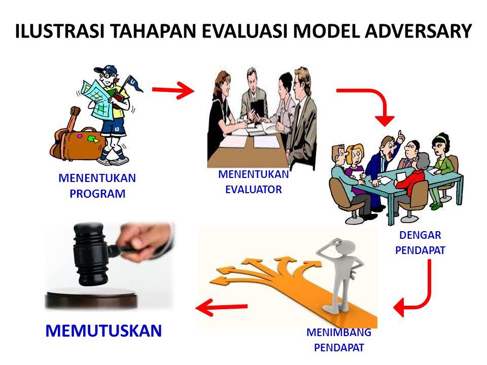 ILUSTRASI TAHAPAN EVALUASI MODEL ADVERSARY MENENTUKAN PROGRAM MENENTUKAN EVALUATOR DENGAR PENDAPAT MENIMBANG PENDAPAT MEMUTUSKAN