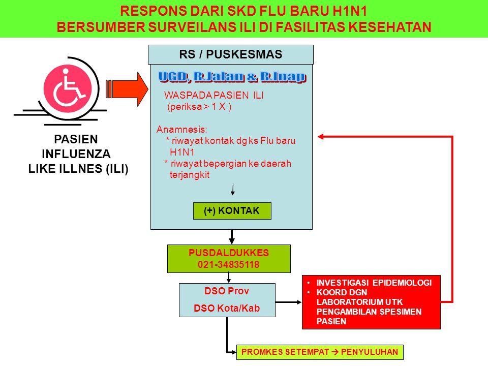 PASIEN INFLUENZA LIKE ILLNES (ILI) PUSDALDUKKES 021-34835118 WASPADA PASIEN ILI (periksa > 1 X ) Anamnesis: * riwayat kontak dg ks Flu baru H1N1 * riw