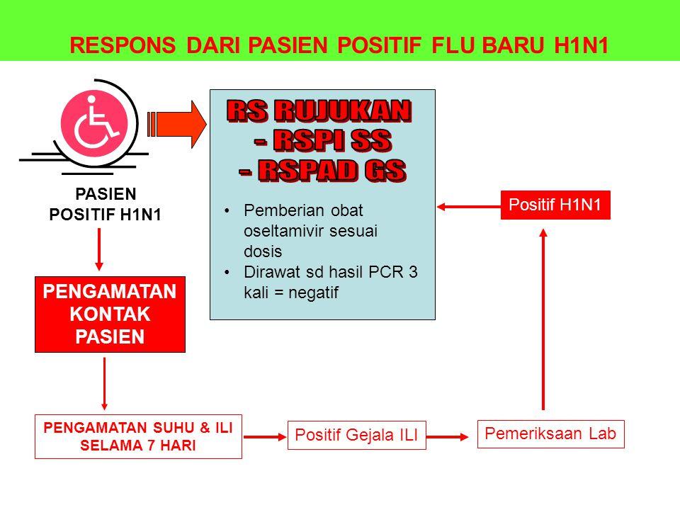 PASIEN POSITIF H1N1 PENGAMATAN KONTAK PASIEN RESPONS DARI PASIEN POSITIF FLU BARU H1N1 Pemberian obat oseltamivir sesuai dosis Dirawat sd hasil PCR 3