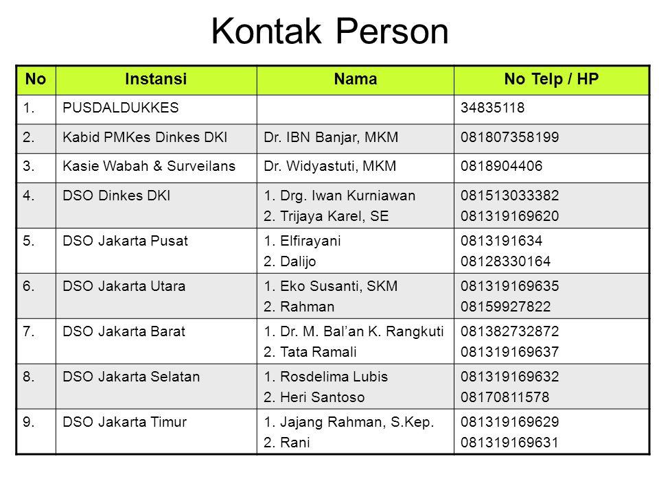 Kontak Person NoInstansiNamaNo Telp / HP 1.PUSDALDUKKES34835118 2.Kabid PMKes Dinkes DKIDr. IBN Banjar, MKM081807358199 3.Kasie Wabah & SurveilansDr.