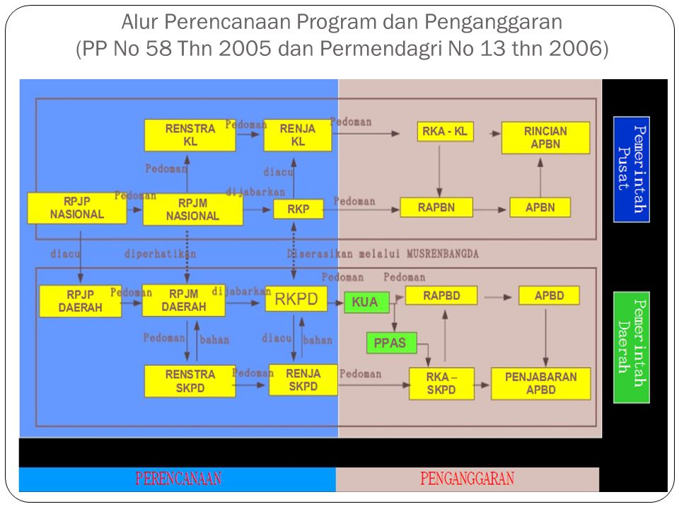 Alur Perencanaan Program dan Penganggaran (PP No 58 Thn 2005 dan Permendagri No 13 thn 2006)