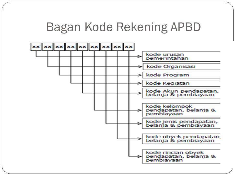Bagan Kode Rekening APBD