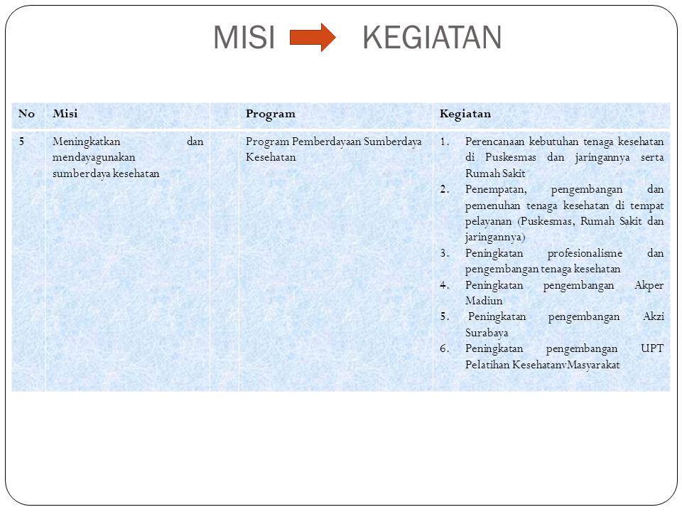 MISI KEGIATAN NoMisiProgramKegiatan 5Meningkatkan dan mendayagunakan sumberdaya kesehatan Program Pemberdayaan Sumberdaya Kesehatan 1.Perencanaan kebu