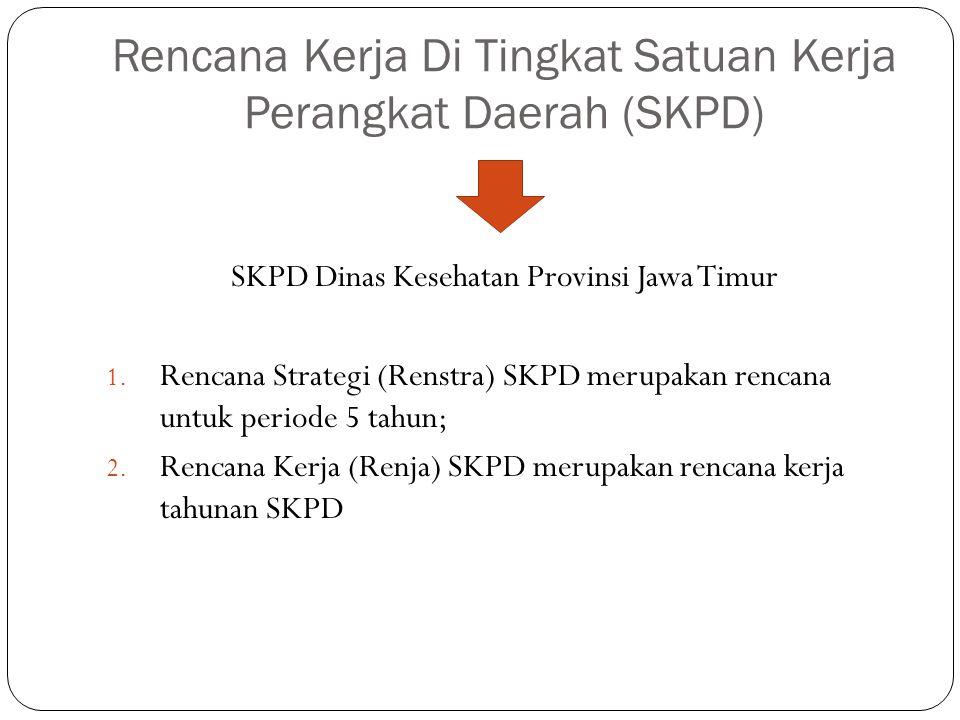 Rencana Kerja Di Tingkat Satuan Kerja Perangkat Daerah (SKPD) SKPD Dinas Kesehatan Provinsi Jawa Timur 1. Rencana Strategi (Renstra) SKPD merupakan re