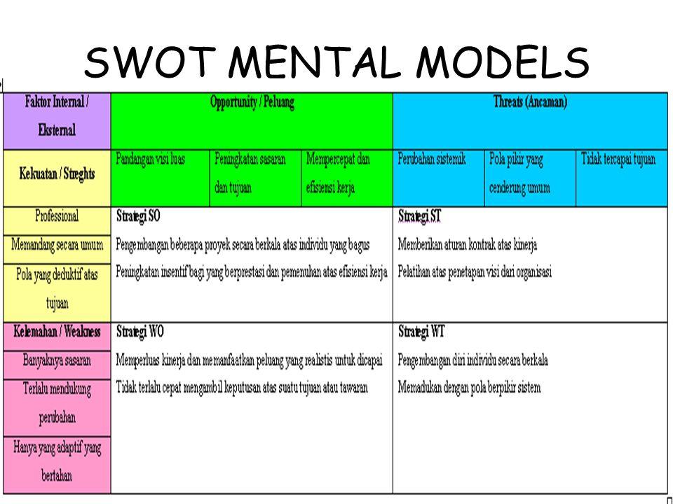 SWOT MENTAL MODELS