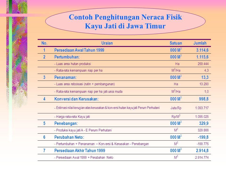 Contoh Penghitungan Neraca Fisik Kayu Jati di Jawa Timur No.UraianSatuanJumlah 1 Persediaan Awal Tahun 1999000 M 3 3.114,6 2 Pertumbuhan:000 M 3 1.115