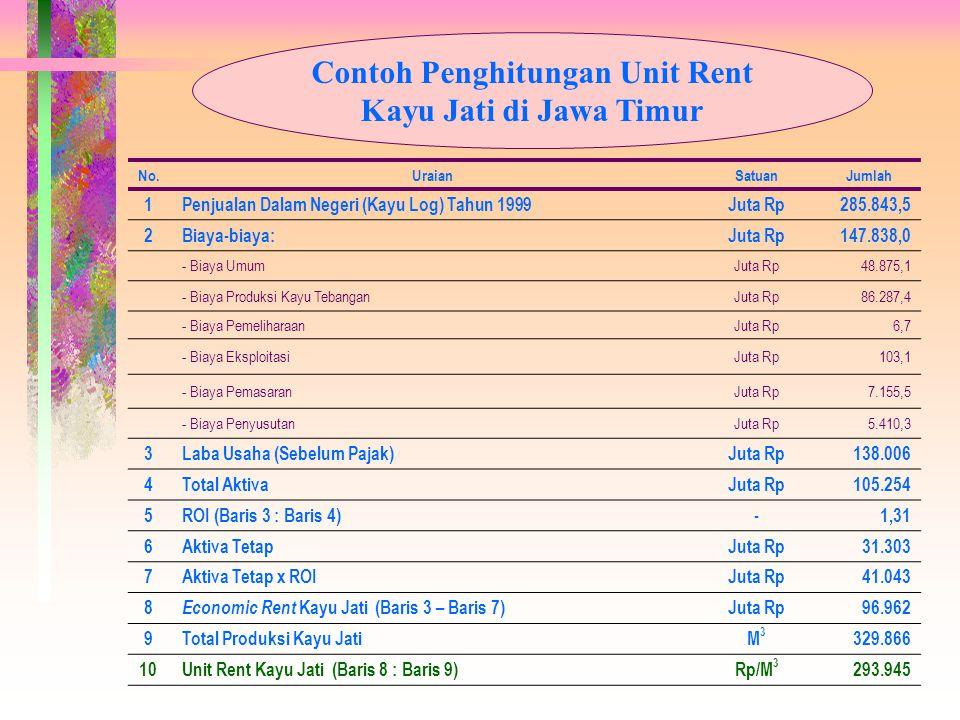 Contoh Penghitungan Unit Rent Kayu Jati di Jawa Timur No.UraianSatuanJumlah 1 Penjualan Dalam Negeri (Kayu Log) Tahun 1999Juta Rp285.843,5 2 Biaya-bia