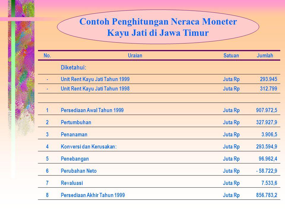 Contoh Penghitungan Neraca Moneter Kayu Jati di Jawa Timur No.UraianSatuanJumlah Diketahui: - Unit Rent Kayu Jati Tahun 1999Juta Rp293.945 - Unit Rent