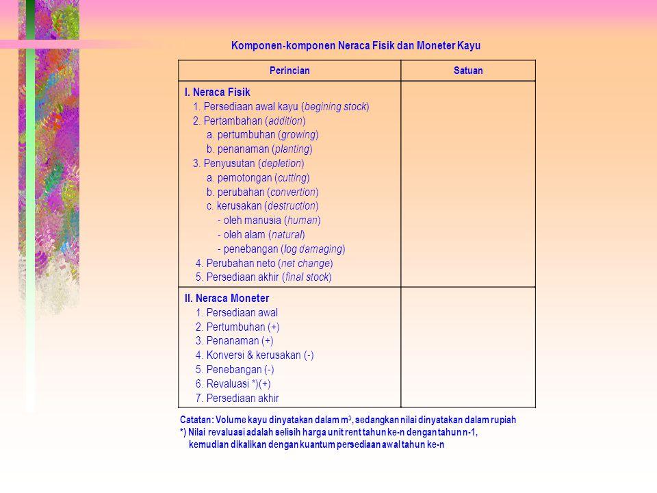 Komponen-komponen Neraca Fisik dan Moneter Kayu PerincianSatuan I. Neraca Fisik 1. Persediaan awal kayu ( begining stock ) 2. Pertambahan ( addition )