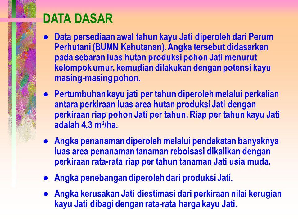 SUMBER DATA ● Data sebaran luas area hutan produksi, luas area reboisasi, angka produksi kayu log Jati, dan nilai kerugian kayu Jati dari Perum Perhutani (BUMN Kehutanan).