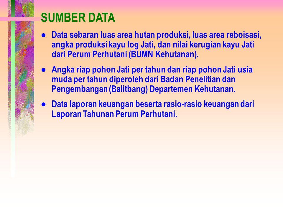 Contoh Penghitungan Neraca Fisik Kayu Jati di Jawa Timur No.UraianSatuanJumlah 1 Persediaan Awal Tahun 1999000 M 3 3.114,6 2 Pertumbuhan:000 M 3 1.115,6 - Luas area hutan produksiHa259.444 - Rata-rata kemampuan riap per haM 3 /Ha4,3 3 Penanaman:000 M 3 13,3 - Luas area reboisasi (rutin + pembangunan)Ha13.290 - Rata-rata kemampuan riap per ha jati usia mudaM 3 /Ha1,0 4 Konversi dan Kerusakan:000 M 3 998,8 - Estimasi nilai kerugian atas kerusakan & konversi hutan kayu jati Perum Perhutani Juta Rp1.093.717 - Harga rata-rata Kayu jatiRp/M 3 1.095.025 5 Penebangan:000 M 3 329,9 - Produksi kayu jati A - E Perum PerhutaniM3M3 329.866 6 Perubahan Neto:000 M 3 -199,8 - Pertumbuhan + Penanaman – Konversi & Kerusakan - PenebanganM3M3 -199.775 7 Persediaan Akhir Tahun 1999000 M 3 2.914,8 - Persediaan Awal 1999 + Perubahan NetoM3M3 2.914.774