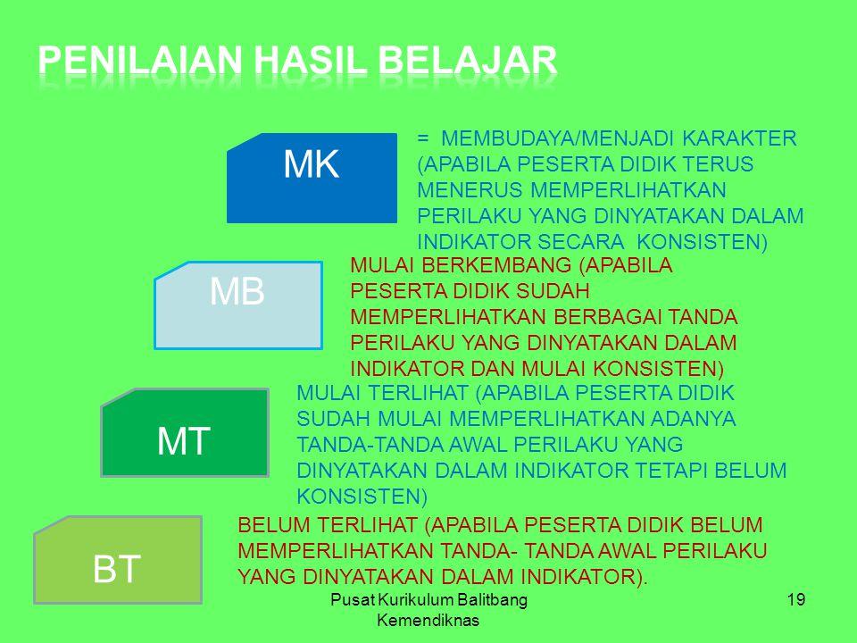 BT MK MB MT = MEMBUDAYA/MENJADI KARAKTER (APABILA PESERTA DIDIK TERUS MENERUS MEMPERLIHATKAN PERILAKU YANG DINYATAKAN DALAM INDIKATOR SECARA KONSISTEN) MULAI BERKEMBANG (APABILA PESERTA DIDIK SUDAH MEMPERLIHATKAN BERBAGAI TANDA PERILAKU YANG DINYATAKAN DALAM INDIKATOR DAN MULAI KONSISTEN) MULAI TERLIHAT (APABILA PESERTA DIDIK SUDAH MULAI MEMPERLIHATKAN ADANYA TANDA-TANDA AWAL PERILAKU YANG DINYATAKAN DALAM INDIKATOR TETAPI BELUM KONSISTEN) BELUM TERLIHAT (APABILA PESERTA DIDIK BELUM MEMPERLIHATKAN TANDA- TANDA AWAL PERILAKU YANG DINYATAKAN DALAM INDIKATOR).