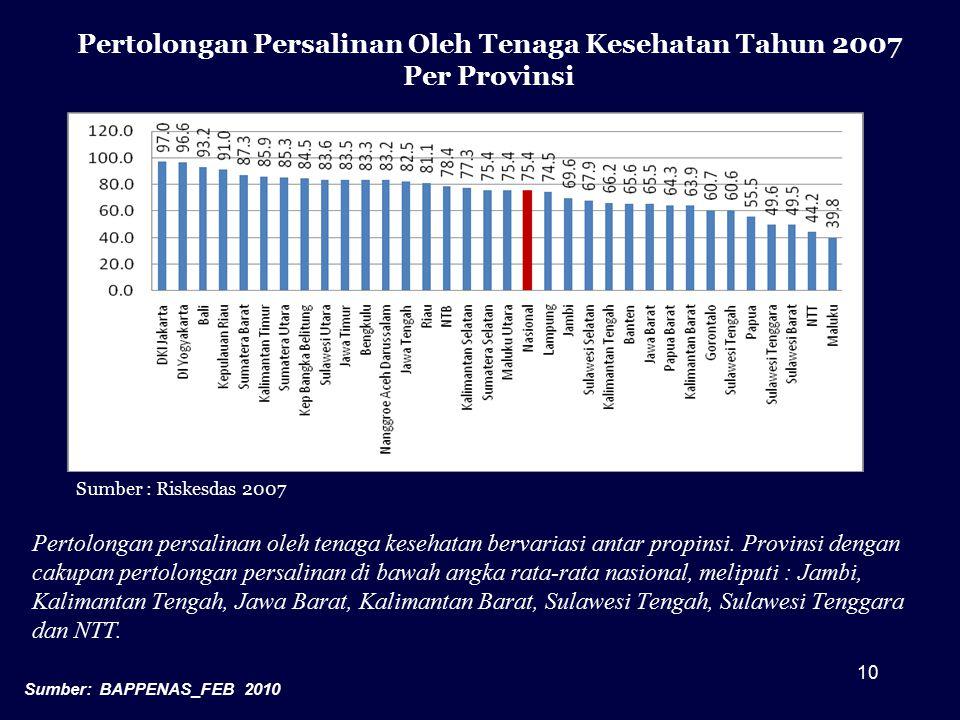 10 Pertolongan persalinan oleh tenaga kesehatan bervariasi antar propinsi. Provinsi dengan cakupan pertolongan persalinan di bawah angka rata-rata nas