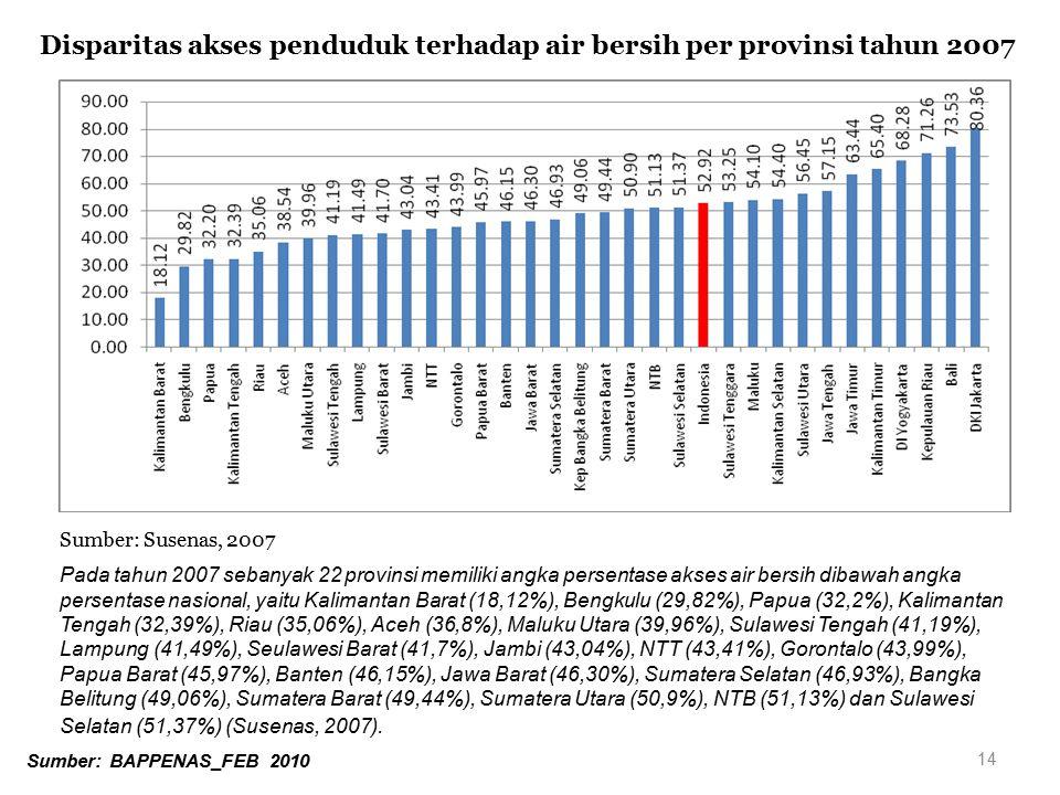 14 Disparitas akses penduduk terhadap air bersih per provinsi tahun 2007 Sumber: Susenas, 2007 Pada tahun 2007 sebanyak 22 provinsi memiliki angka per