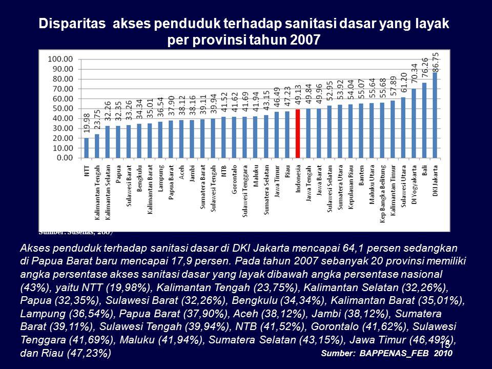15 Disparitas akses penduduk terhadap sanitasi dasar yang layak per provinsi tahun 2007 Akses penduduk terhadap sanitasi dasar di DKI Jakarta mencapai