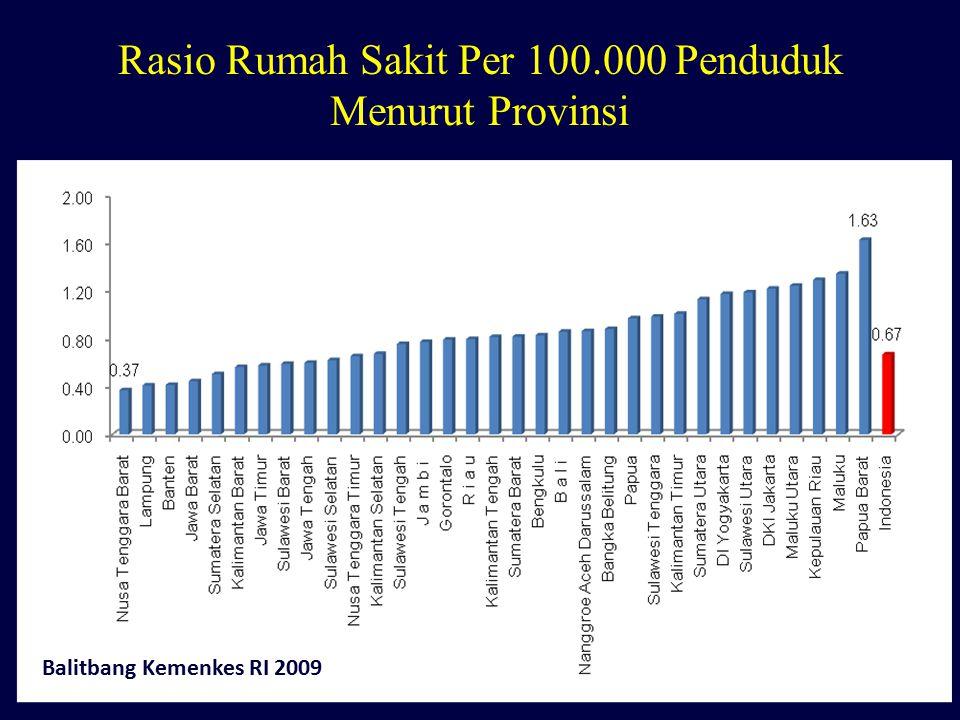 Rasio Rumah Sakit Per 100.000 Penduduk Menurut Provinsi Balitbang Kemenkes RI 2009