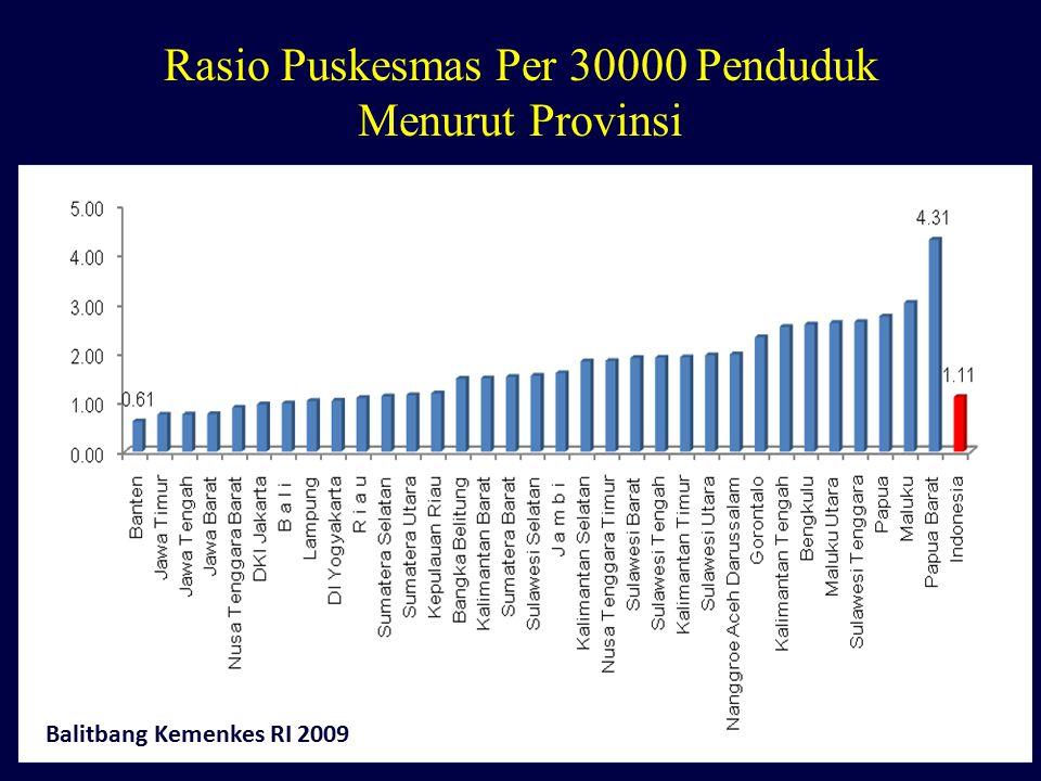 Rasio Puskesmas Per 30000 Penduduk Menurut Provinsi Balitbang Kemenkes RI 2009