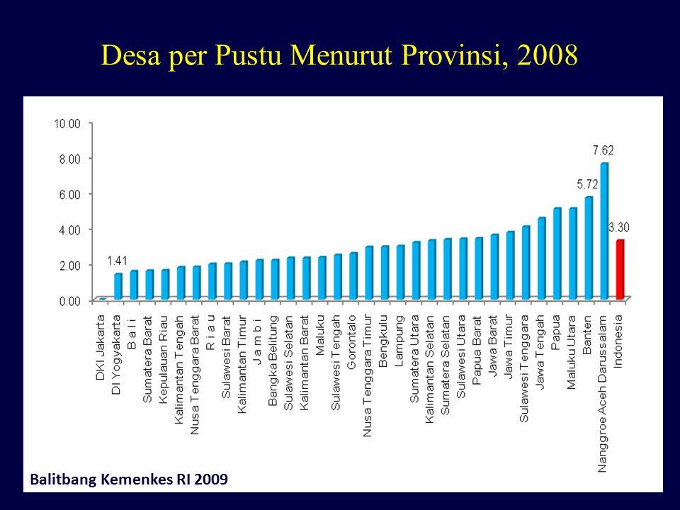 Desa per Pustu Menurut Provinsi, 2008 Balitbang Kemenkes RI 2009