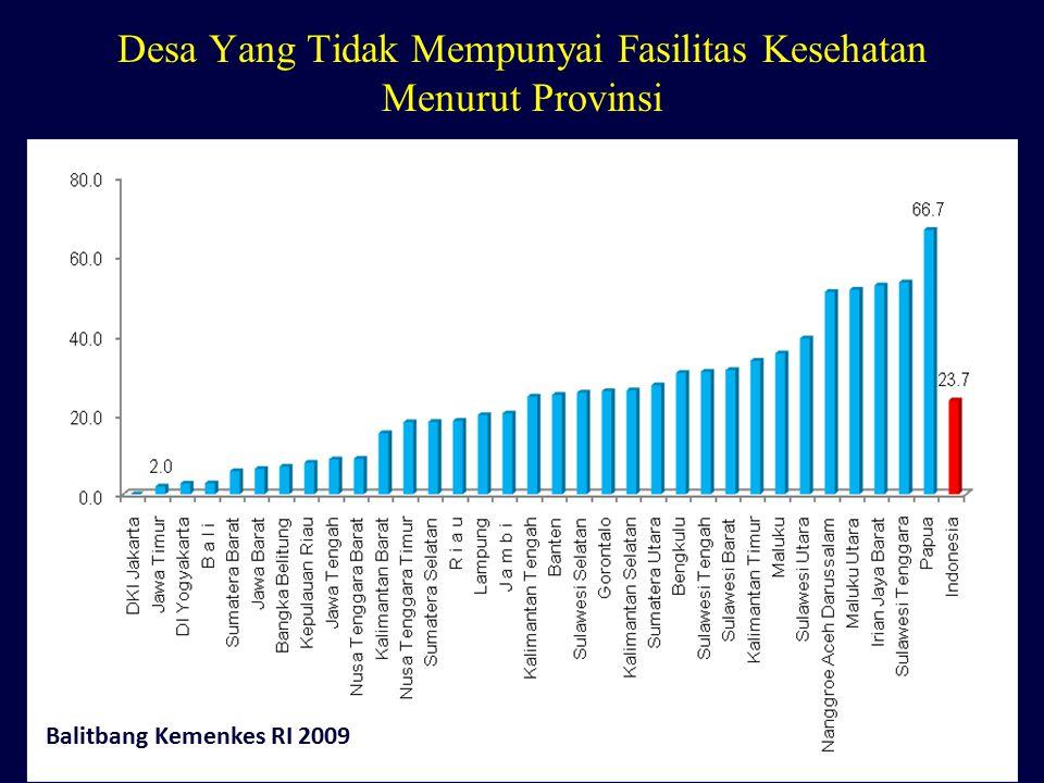 Desa Yang Tidak Mempunyai Fasilitas Kesehatan Menurut Provinsi Balitbang Kemenkes RI 2009