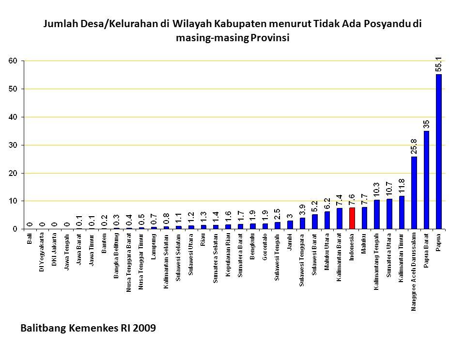 Jumlah Desa/Kelurahan di Wilayah Kabupaten menurut Tidak Ada Posyandu di masing-masing Provinsi Balitbang Kemenkes RI 2009