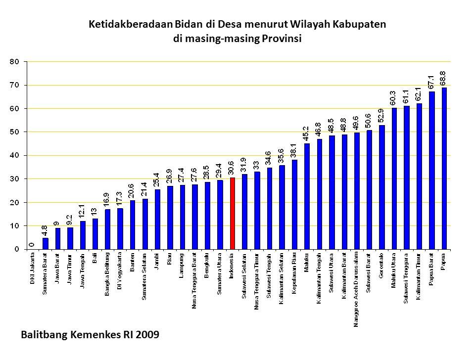 Ketidakberadaan Bidan di Desa menurut Wilayah Kabupaten di masing-masing Provinsi Balitbang Kemenkes RI 2009