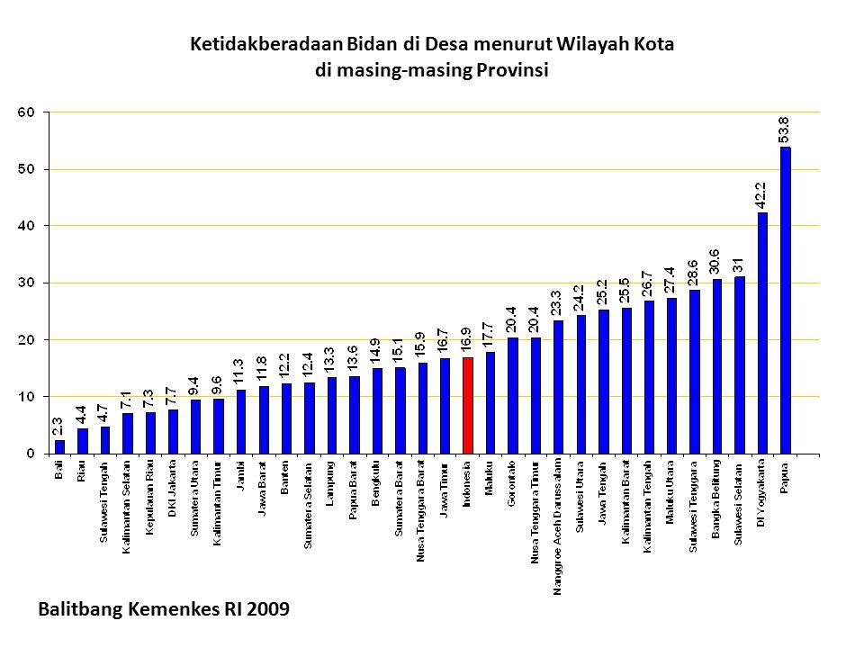 Ketidakberadaan Bidan di Desa menurut Wilayah Kota di masing-masing Provinsi Balitbang Kemenkes RI 2009