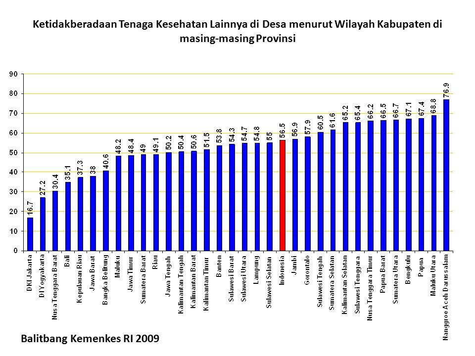 Ketidakberadaan Tenaga Kesehatan Lainnya di Desa menurut Wilayah Kabupaten di masing-masing Provinsi Balitbang Kemenkes RI 2009