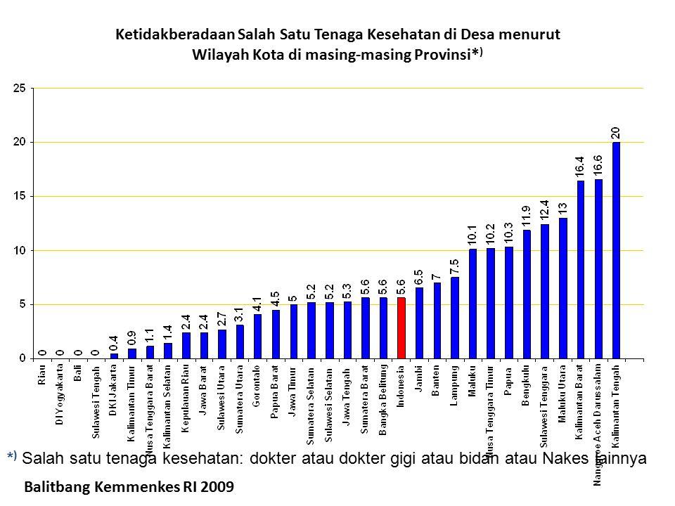 Ketidakberadaan Salah Satu Tenaga Kesehatan di Desa menurut Wilayah Kota di masing-masing Provinsi* ) * ) Salah satu tenaga kesehatan: dokter atau dok