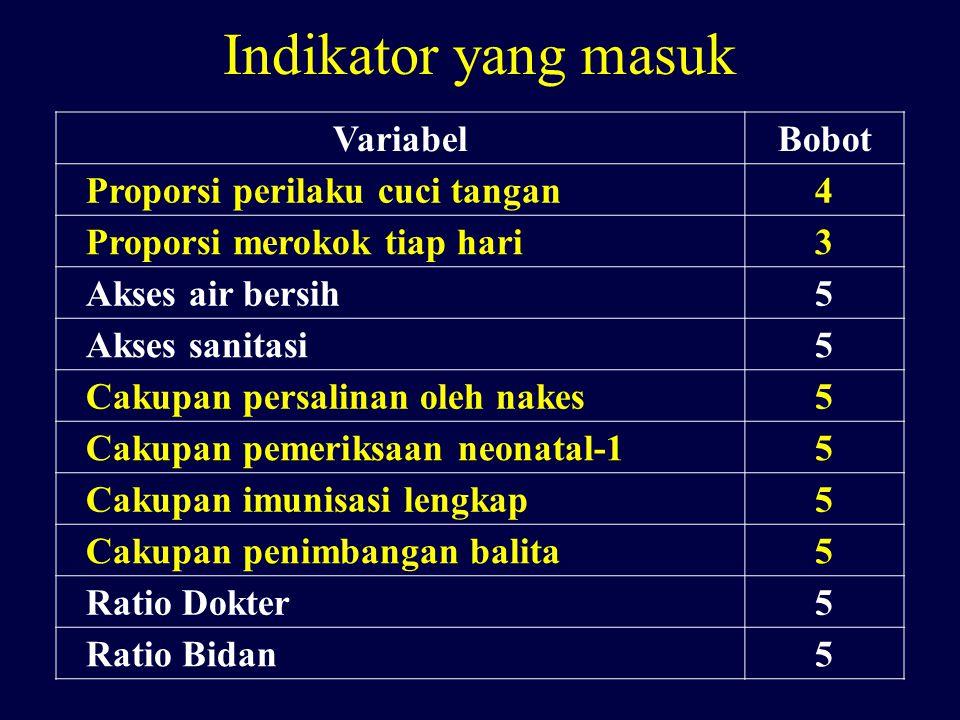 Indikator yang masuk VariabelBobot Proporsi perilaku cuci tangan4 Proporsi merokok tiap hari3 Akses air bersih5 Akses sanitasi5 Cakupan persalinan ole