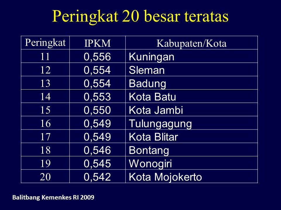 Peringkat 20 besar teratas Peringkat IPKMKabupaten/Kota 11 0,556 Kuningan 12 0,554 Sleman 13 0,554 Badung 14 0,553 Kota Batu 15 0,550 Kota Jambi 16 0,