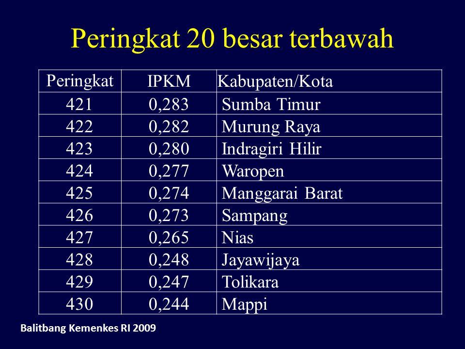 Peringkat 20 besar terbawah Peringkat IPKMKabupaten/Kota 4210,283 Sumba Timur 4220,282 Murung Raya 4230,280 Indragiri Hilir 4240,277 Waropen 4250,274