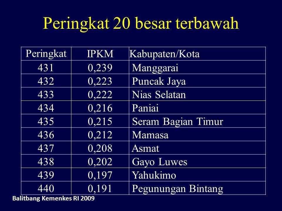 Peringkat 20 besar terbawah Peringkat IPKMKabupaten/Kota 4310,239 Manggarai 4320,223 Puncak Jaya 4330,222 Nias Selatan 4340,216 Paniai 4350,215 Seram