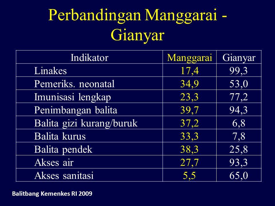 Perbandingan Manggarai - Gianyar IndikatorManggaraiGianyar Linakes17,499,3 Pemeriks. neonatal34,953,0 Imunisasi lengkap23,377,2 Penimbangan balita39,7