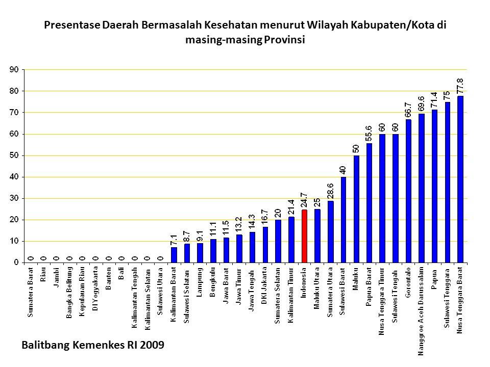Presentase Daerah Bermasalah Kesehatan menurut Wilayah Kabupaten/Kota di masing-masing Provinsi Balitbang Kemenkes RI 2009