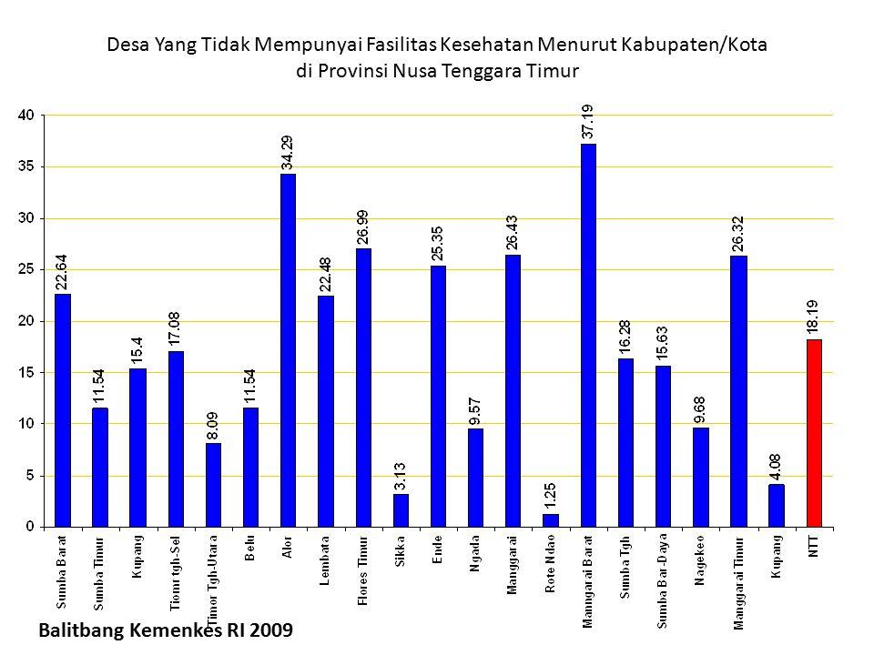 Desa Yang Tidak Mempunyai Fasilitas Kesehatan Menurut Kabupaten/Kota di Provinsi Nusa Tenggara Timur Balitbang Kemenkes RI 2009