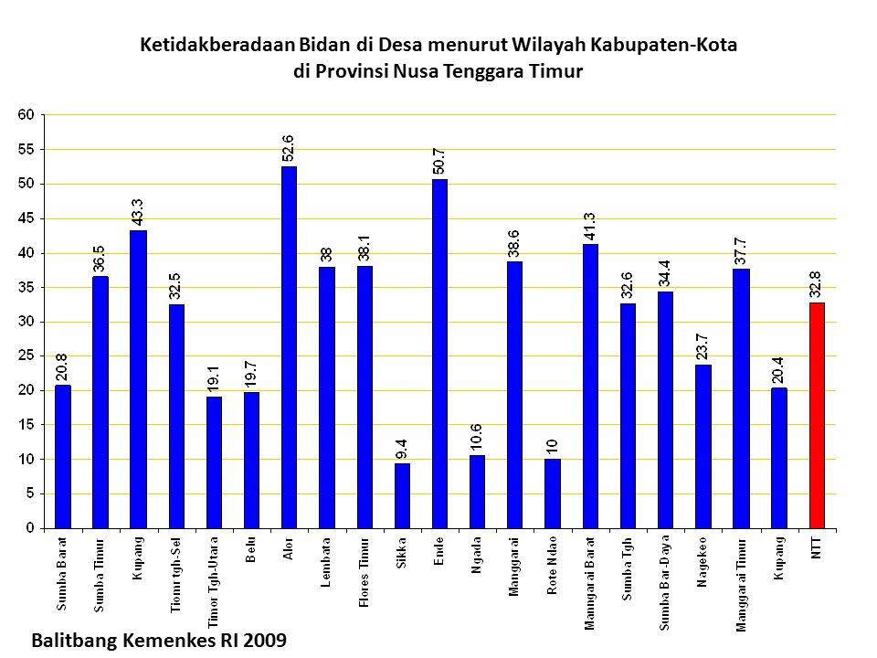 Ketidakberadaan Bidan di Desa menurut Wilayah Kabupaten-Kota di Provinsi Nusa Tenggara Timur Balitbang Kemenkes RI 2009