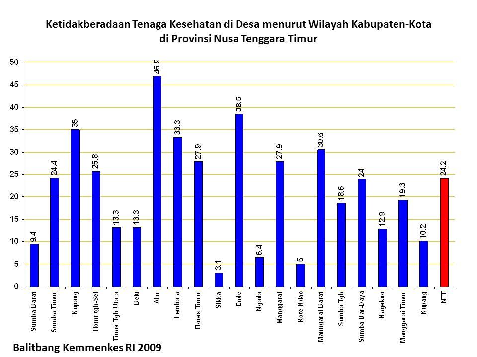 Ketidakberadaan Tenaga Kesehatan di Desa menurut Wilayah Kabupaten-Kota di Provinsi Nusa Tenggara Timur Balitbang Kemmenkes RI 2009