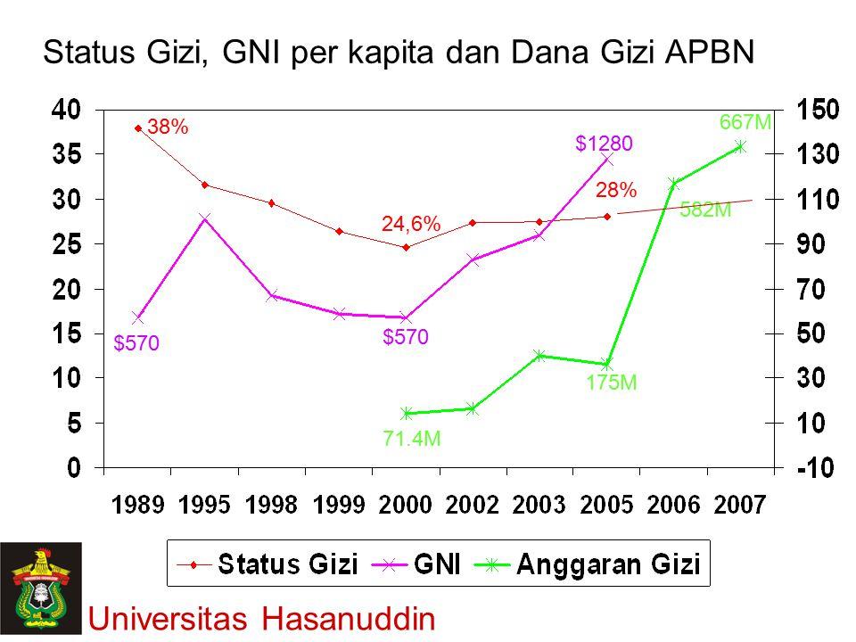 38% 24,6% 28% $570 $1280 71.4M 175M 582M 667M Status Gizi, GNI per kapita dan Dana Gizi APBN Universitas Hasanuddin