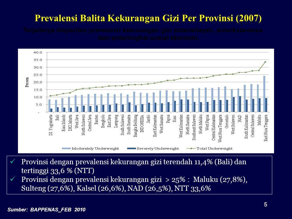 Prevalensi Balita Kekurangan Gizi Per Provinsi (2007) Provinsi dengan prevalensi kekurangan gizi terendah 11,4% (Bali) dan tertinggi 33,6 % (NTT) Prov