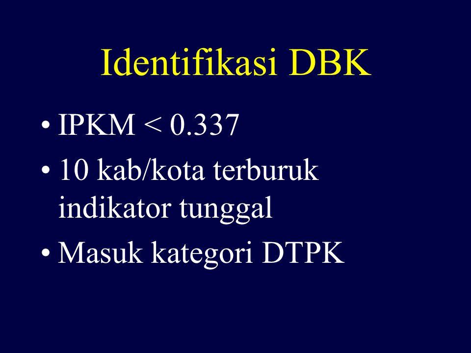 Identifikasi DBK IPKM < 0.337 10 kab/kota terburuk indikator tunggal Masuk kategori DTPK