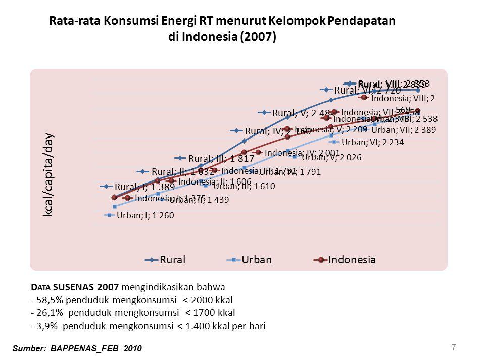7 D ATA SUSENAS 2007 mengindikasikan bahwa - 58,5% penduduk mengkonsumsi < 2000 kkal - 26,1% penduduk mengkonsumsi < 1700 kkal - 3,9% penduduk mengkon