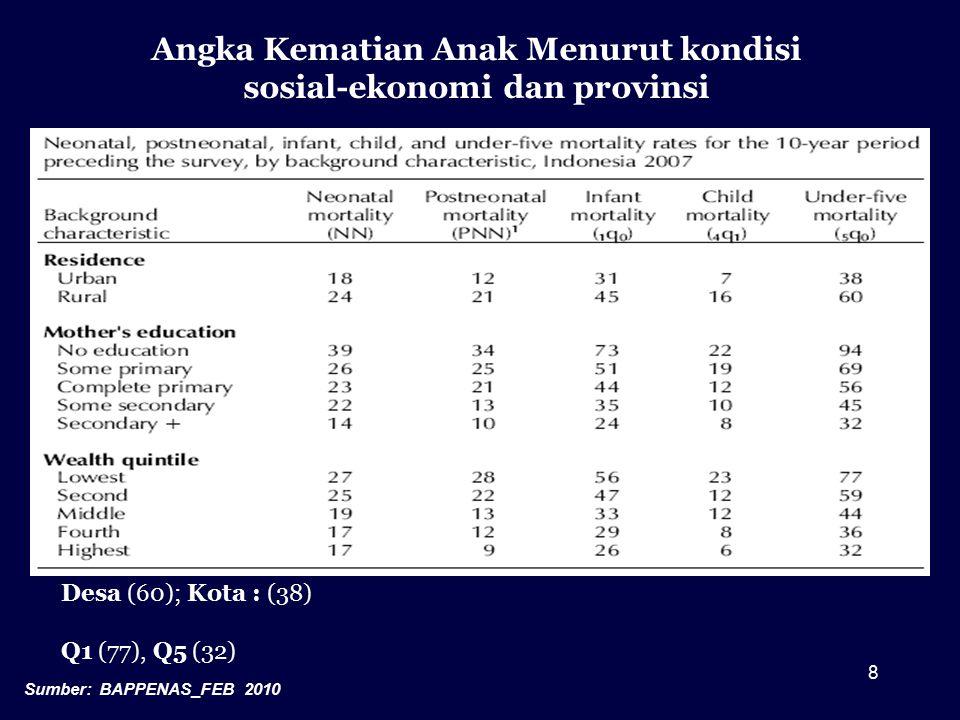 Analisis Masalah Penyebab tmendasar: –Kapasitas Fiskal –Tingkat Kemiskinan –Tingkat Pendidikan –Ketertinggalan (DTPK) Advokasi