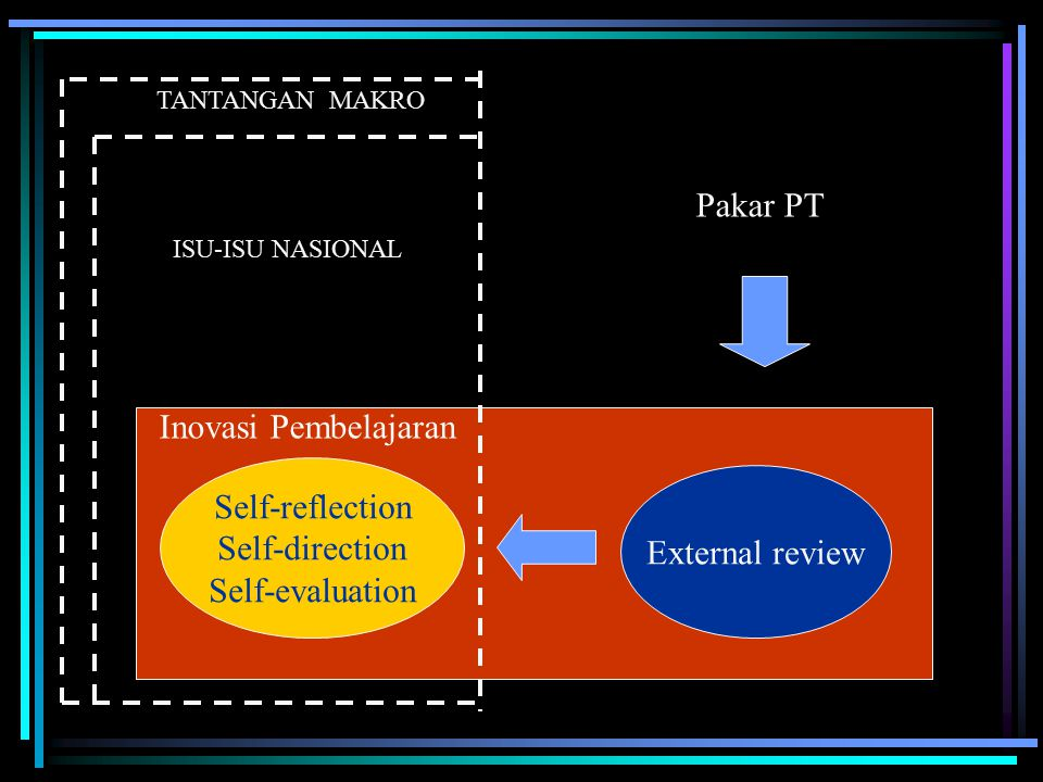 Self-reflection Self-direction Self-evaluation External review Inovasi Pembelajaran Pakar PT ISU-ISU NASIONAL TANTANGAN MAKRO